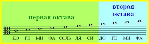 ноты альтового ключа - первая и вторая октава