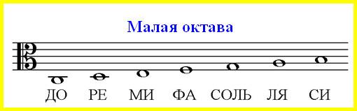 ноты малой октавы в альтовом ключе