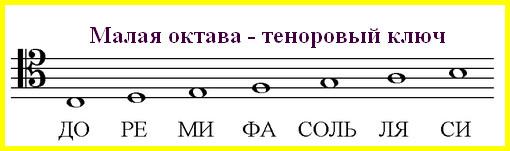 ноты малой октавы в теноровом ключе