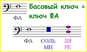басовый ключ указывает на ноту фа малой октавы, которая пишется на четвертой линейке нотного стана