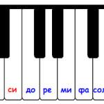 Расположение нот на клавиатуре пианино