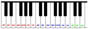 нота до находится слева от группы из двух черных клавиш