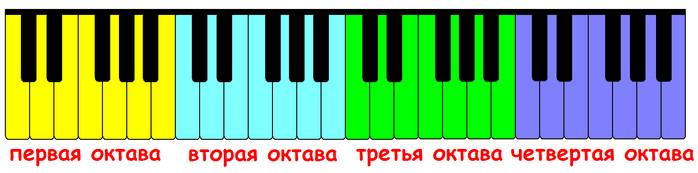 первая, вторая, третья и четвертая октава на клавиатуре фортепиано