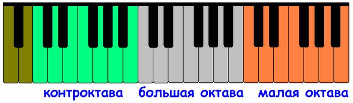 малая, большая, контроктава и субконтроктава на клавиатуре фортепиано