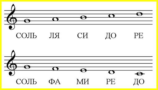 расположение нот в скрипичном ключе отсчитывается от соль