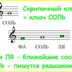 Ноты скрипичного ключа