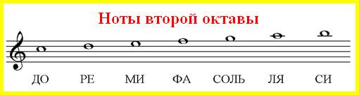 ноты второй октавы