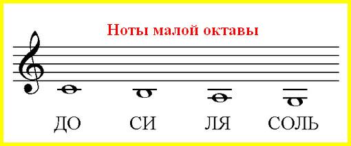 ноты малой октавы в скрипичном ключе