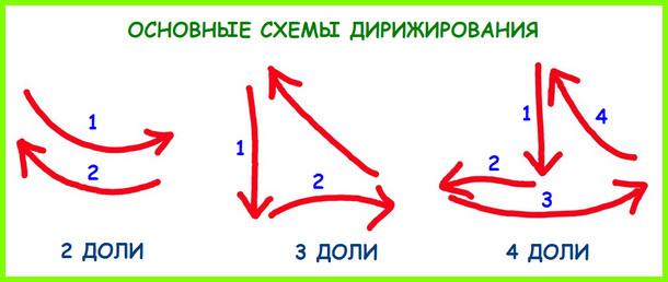 основные схемы дирижирования