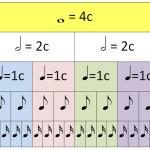 Длительности нот в музыке: как они пишутся, как их чувствовать и считать?