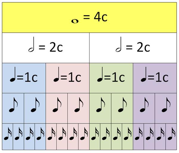 таблица длительностей нот