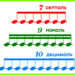 Триоли, квинтоли, и другие необычные длительности нот