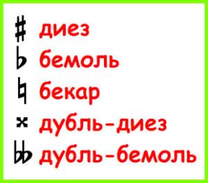 знаки альтерации - диез, бемоль, бекар, дубль-диез, дубль-бемоль