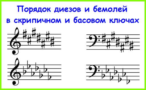 порядок диезов в скрипичном и басовом ключах