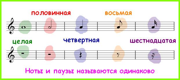 длительности нот и пауз и их название