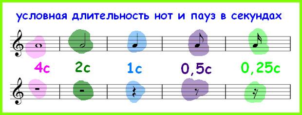 условная длительность нот и пауз в секундах