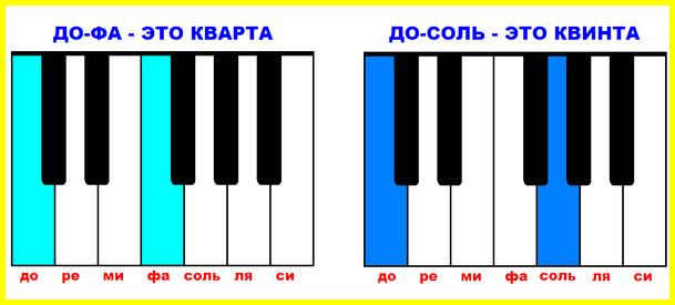 кварты и квинты на клавиатуре фортепиано