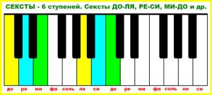 интервал секста на клавиатуре пианино