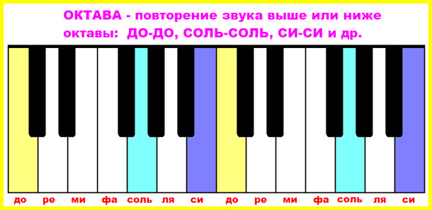 интервал октава как играть на фортепиано