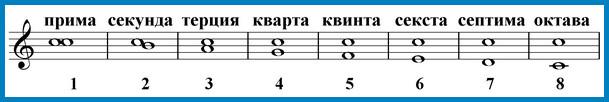 интервалы от ноты до вниз