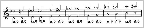 ноны от всех звуков, нотный пример
