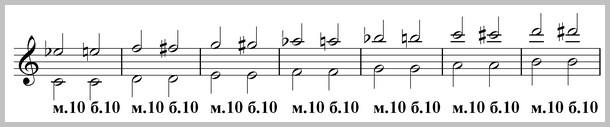 децимы от всех звуков, нотный пример