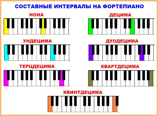 составные интервалы на фортепиано от до