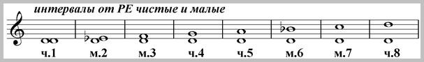 чистые и малые интервалы от ноты ре вверх