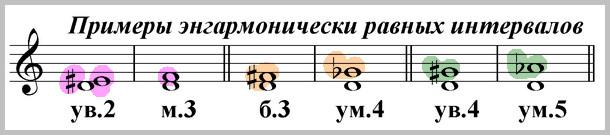 энгармонически равные интервалы от ноты ре