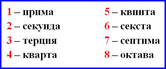 обозначение интервалов числами от 1 до 8
