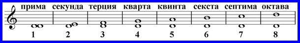 интервалы от ноты ре