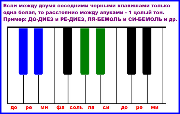 целые тона между двумя черными клавишами