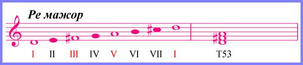 устойчивые и неустойчивые звуки в ре мажоре