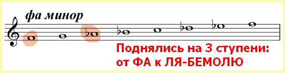 ля-бемоль мажор параллелен фа минору