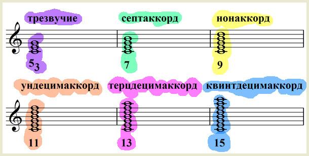 виды аккордов терцовой структуры