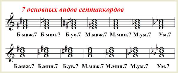 семь видов септаккордов - нотный пример