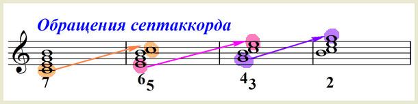 обращение септаккорда - нотный пример