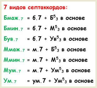 семь основных септаккордов - структура