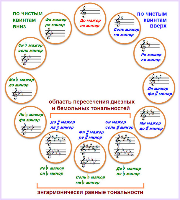 кварто-квинтовый круг тональностей