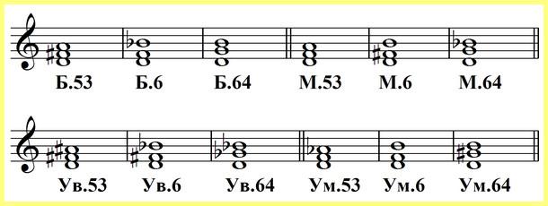 12 аккордов от звука ре