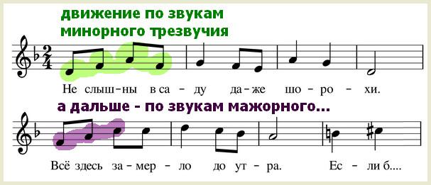 подмосковные вечера - нотный фрагмент песни