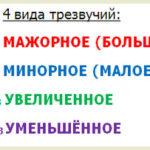 Четыре вида трезвучий и их обращения