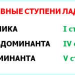 Главные ступени лада: тоника, субдоминанта и доминанта