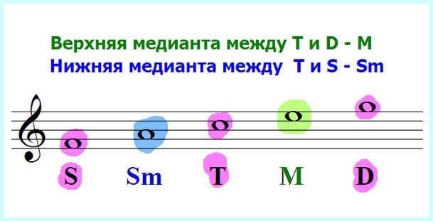 медианта - третья ступень, субмедианта - шестая