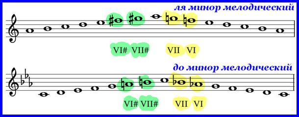 мелодический ля минор и до минор