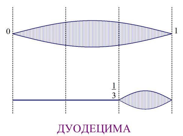 деление струны на три части дает дуодециму