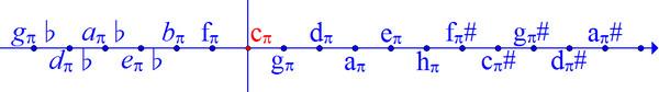 Ноты пифагорейской системы