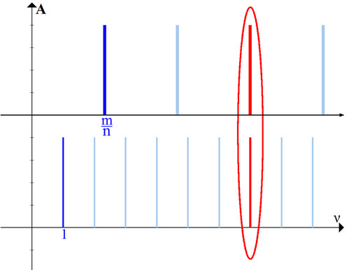 Рис. 2. Сочетание двух звуков на АЧХ