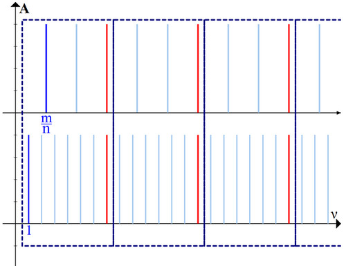 Рис. 4. Повторение структуры гармоник