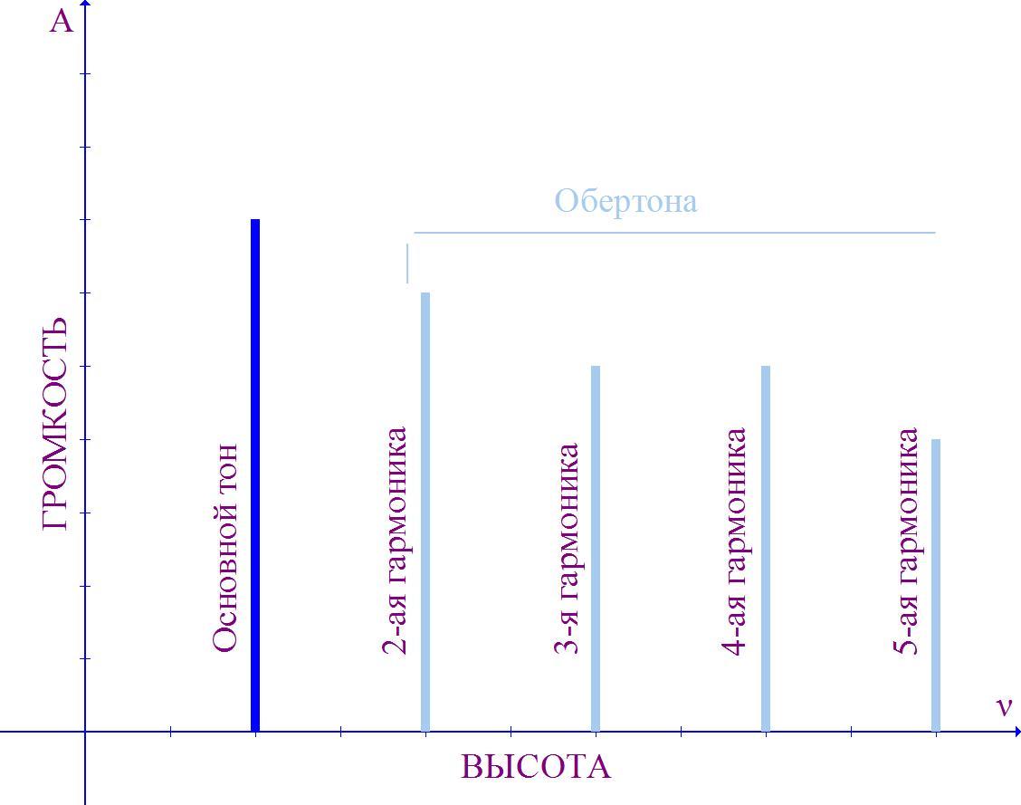 Амплитудно частотные характеристики звука